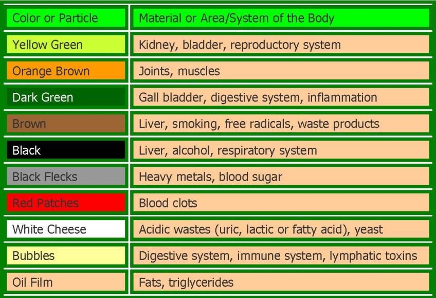 Ionic Foot Bath Color Chart Orgnat Life Products